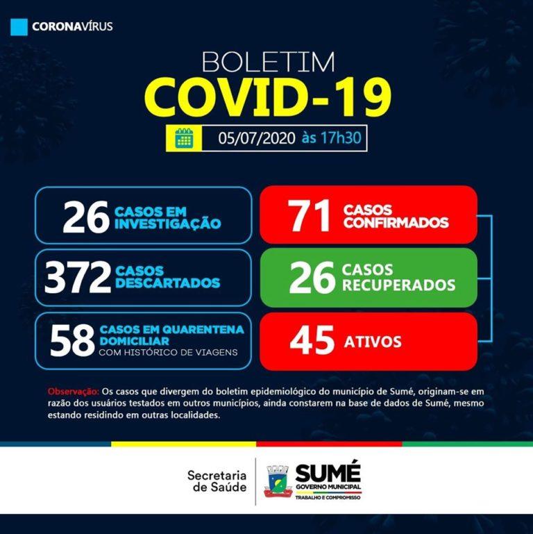 Sumé não registra casos do coronavírus nas últimas 24 horas